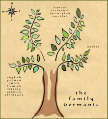 Germanic family tree depiction by S.N. Welch